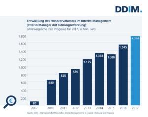 2017_01_31 DDIM-Abbildung - Honorarvolumen Entwicklung bis 2017 (002)